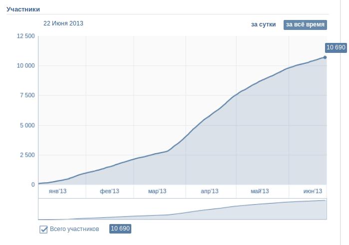 рост посетителей