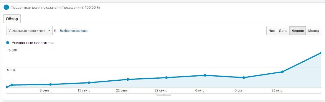 график роста посещения сайта